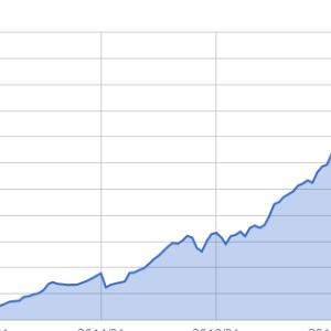 資産推移(2020年3月末)