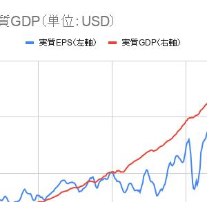米国の実質EPSと実質GDPの比較