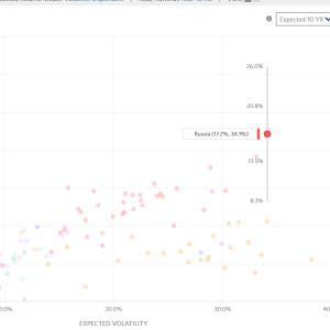 世界各国のCAPEレシオと中央値からの乖離率(2020年3月末)