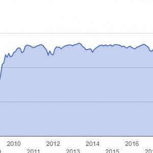 PFF(iシェアーズ 優先株式 & インカム証券 ETF)には投資しない