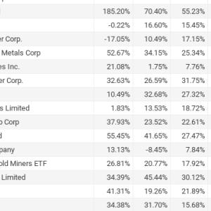 金鉱株と銀鉱株の過去パフォーマンス比較