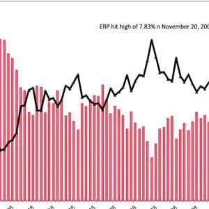 リーマンショックとコロナショック下の株式リスクプレミアム推移