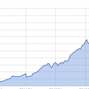 資産推移(2020年7月末)