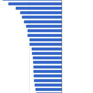 世界各国のイールドスプレッド比較(2020年7月末)