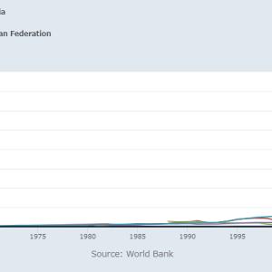 ブラジル・ロシア・インド・中国・ナイジェリアのGDPと株価を比べてみる