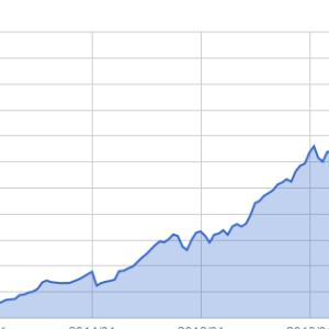 資産推移(2020年9月末)