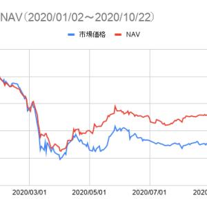 NGE(グローバルX MSCIナイジェリアETF)、NAVベースでは年初来プラスマイナスゼロ近辺まで回復