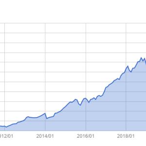 資産推移(2020年10月末)