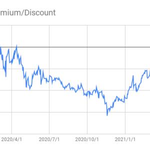 NGE(グローバルX MSCIナイジェリアETF)のディスカウントが縮小傾向
