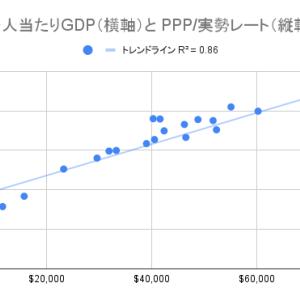 【バラッサ・サミュエルソン効果】ドル円は長期的に上がりそうな気がする