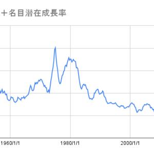 S&P500の配当利回り+名目潜在成長率