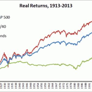 60/40ポートフォリオとS&P500の長期チャート