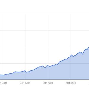 資産推移(2021年7月末)