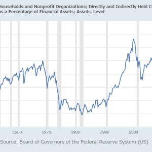家計金融資産の株式比率、さらに上昇へ