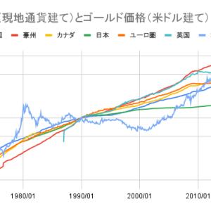 インフレを上回るゴールド:ゴールドと各国のマネーサプライM3、米国CPI