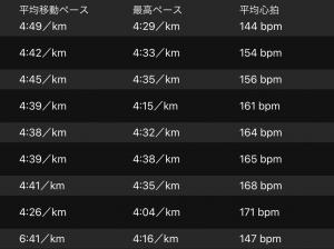 千波湖、8kmペース走。