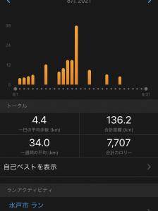 8月度月間走行距離。