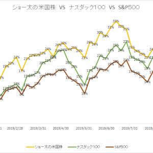 保有中の米国株 今週の値動き(2019/10/19)
