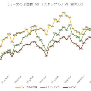 保有中の米国株 今週の値動き(2019/11/9)