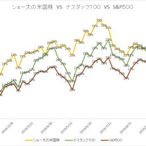 保有中の米国株 今週の値動き(2019/11/16)
