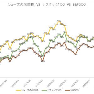 保有中の米国株 今週の値動き(2019/12/7)