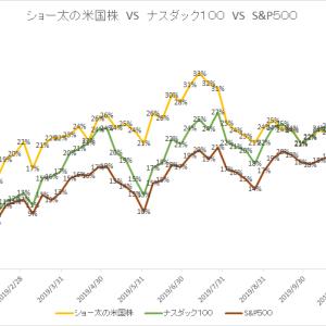 保有中の米国株 今週の値動き(2019/12/14)