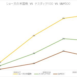 保有中の米国株 今週の値動き(2020/1/25)