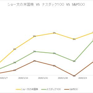 保有中の米国株 今週の値動き(2020/2/15)