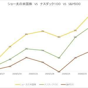 保有中の米国株 今週の値動き(2020/2/22)