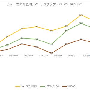 保有中の米国株 今週の値動き(2020/2/29)