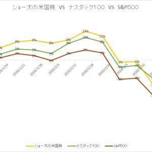 保有中の米国株 今週の値動き(2020/3/28)