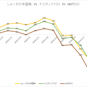 保有中の米国株 今週の値動き(2020/4/4)