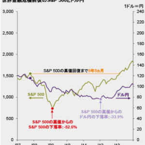 株価の低迷時期をチャンスと捉えて積立投資を続けます。