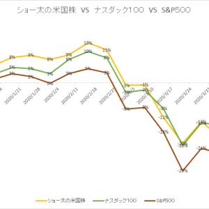 保有中の米国株 今週の値動き(2020/4/18)