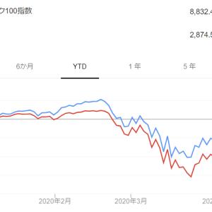 ナスダック100とS&P500の株価の差が広がりそうです。