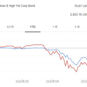いまは米国ハイ・イールド債券の良い仕込み時だと思います。