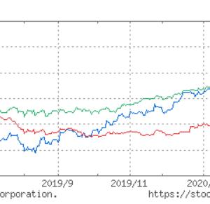 しばらくはクラウド関連株と半導体関連株が相場をけん引しそうです。