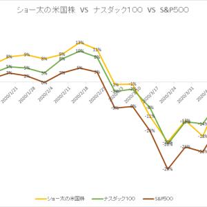 保有中の米国株 今週の値動き(2020/4/25)