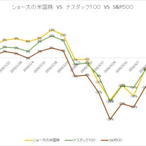 保有中の米国株 今週の値動き(2020/5/2)