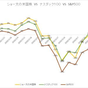 保有中の米国株 今週の値動き(2020/5/9)
