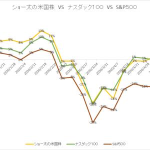 保有中の米国株 今週の値動き(2020/5/23)