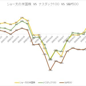 保有中の米国株 今週の値動き(2020/5/30)個別株を全て売りました。