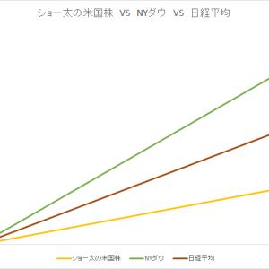 保有中の米国株 今週の値動き(2020/6/6)