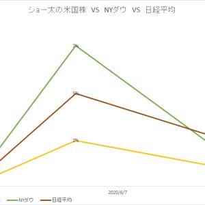 保有中の米国株 今週の値動き(2020/6/13)
