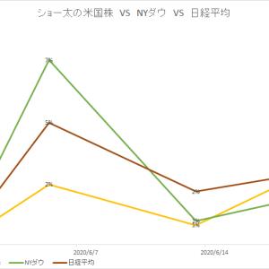 保有中の米国株 今週の値動き(2020/6/20)