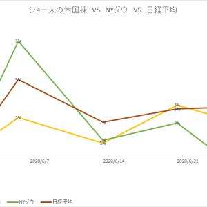 保有中の米国株 今週の値動き(2020/6/27)