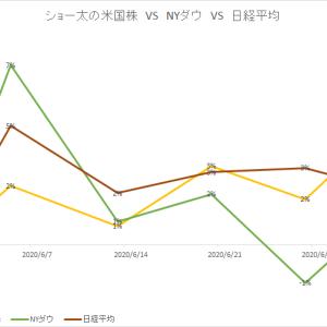 保有中の米国株 今週の値動き(2020/7/4)