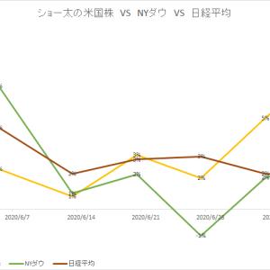保有中の米国株 今週の値動き(2020/7/11)