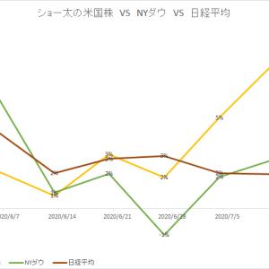 保有中の米国株 今週の値動き(2020/7/18)