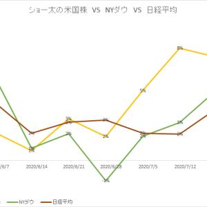 保有中の米国株 今週の値動き(2020/7/25)